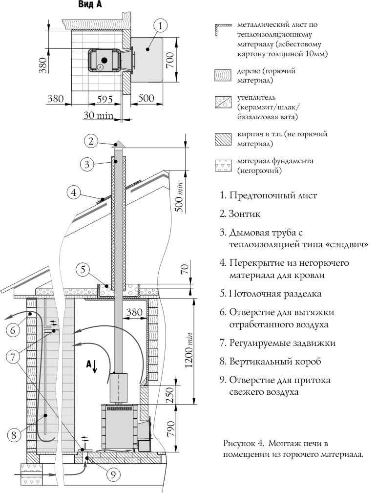 Схема монтажа банной печи и
